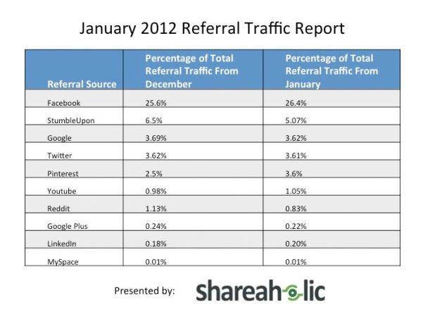 Traffic Report 01/2012 - Shareaholic
